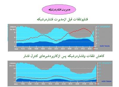 مطالعات مديريت پوياي شبكه توزيـع آب شهر مشهد